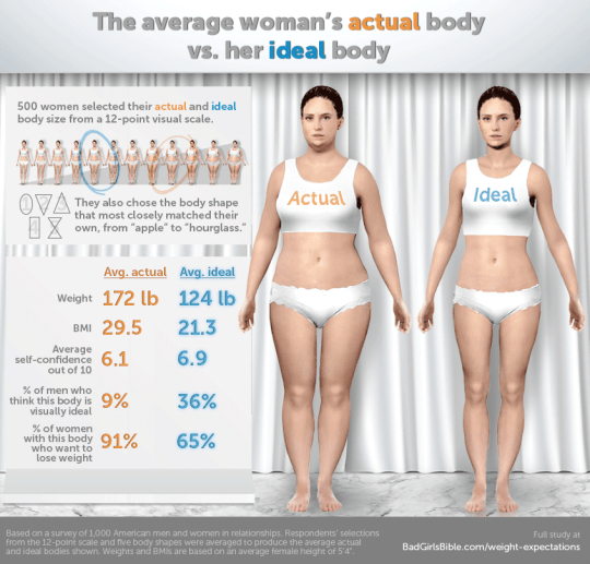 This is what the 'perfect body' looks like according to men