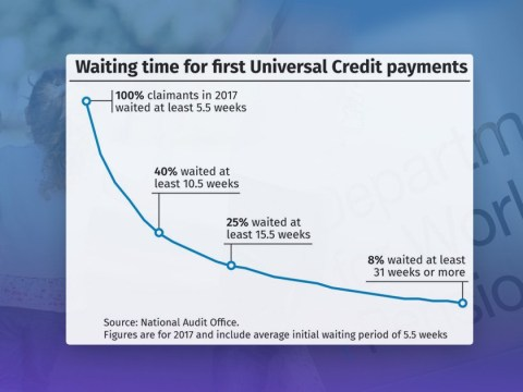 Universal Credit 'should be stopped to prevent people falling into crippling debt'