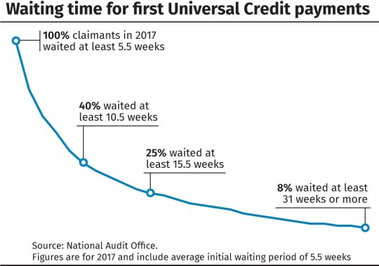 Waiting time for first Universal Credit payments. See story POLITICS Credit. Infographic from PA Graphics