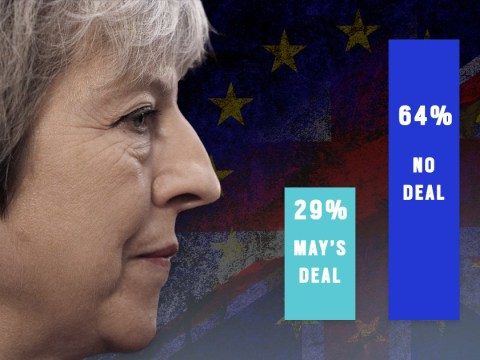 More than half of Tories want a no-deal Brexit over Theresa May's deal