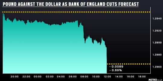 Pound plummets Metro infographic Picture: Metro.co.uk