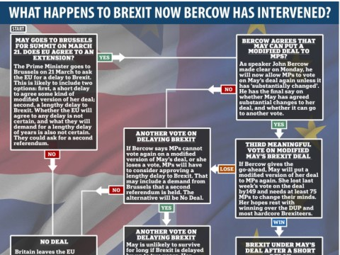 What next for Brexit after Speaker John Bercow blocks Theresa May's third meaningful vote?