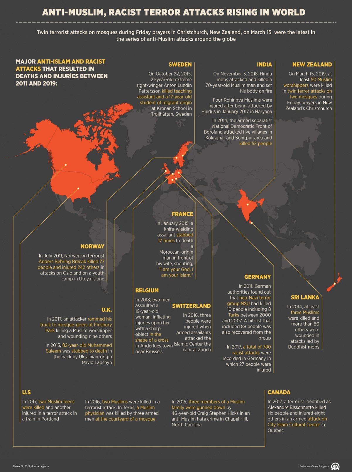 "ANKARA, TURKEY - MARCH 19: An infographic titled ""Anti-Muslim, racist terror attacks rising worldwide"" created on March 19, 2019 in Ankara, Turkey. Twin terrorist attacks on mosques during Friday prayers in Christchurch, New Zealand, on March 15 were the latest in the series of anti-Muslim attacks around the globe. (Photo by Murat Usubaliev/Anadolu Agency/Getty Images)"