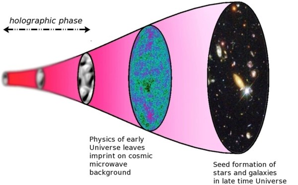 Scientists are examining the 'echo' of the Big Bang (University of Southampton)