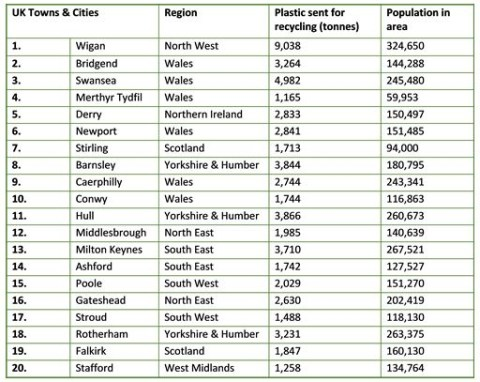UK's top towns and cities for plastic recycling revealed | Metro News