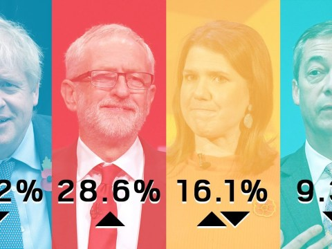 General Election poll shows Labour make a comeback as Brexit Party dives