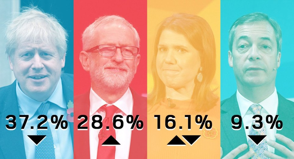 General election 2019 latest polls: Labour surge and Brexit Party dive