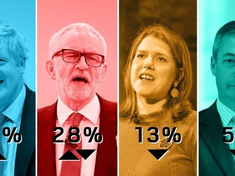 Tories jump to 14-point lead as Brexit Party nosedives in election polls
