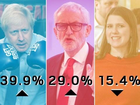 Tories surge ahead in election polls ahead of TV debate