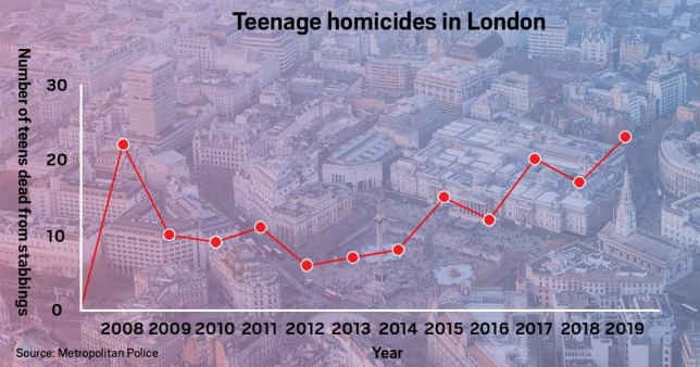 Teen stabbings at 11-year-high in the capital