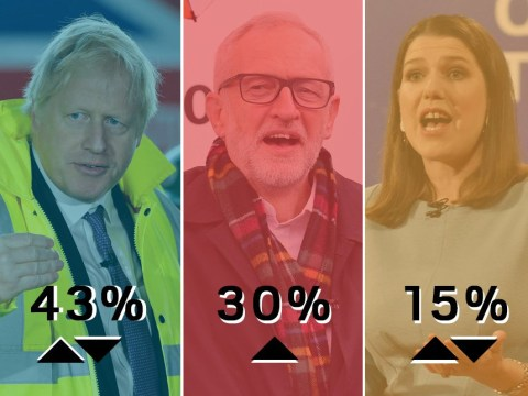 Labour edge up in the polls but Tories still maintain a strong lead