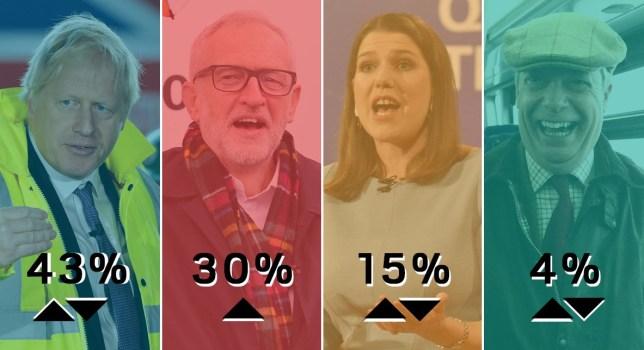 election poll 23rd nov