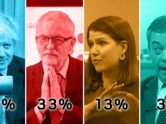 Conservatives on course to defeat Jeremy Corbyn as election enters final week
