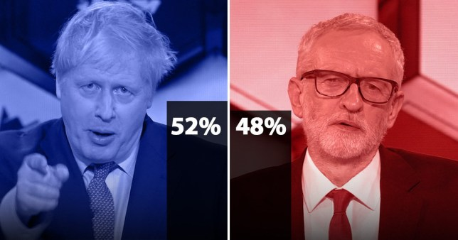 Final showdown between Boris Johnson and Jeremy Corbyn 'too close to call'