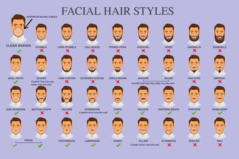 Ces styles de barbe pourraient vous rendre plus susceptibles d'attraper le coronavirus-Photos