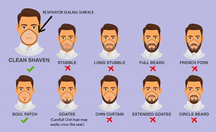 Clean shaven atau cukur bersih adalah pilihan paling aman saat mengenakan masker.