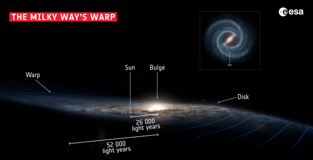 Humanity's home galaxy is 'warped' (Image: ESA)