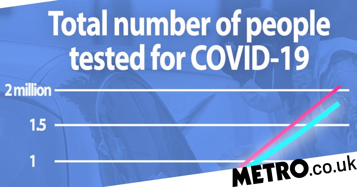 Government 'overstated testing figures by 200,000 in height of pandemic' - metro