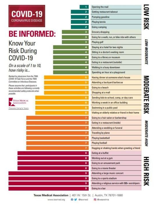 Le tableau d'évaluation des risques Covid-19, créé par des médecins