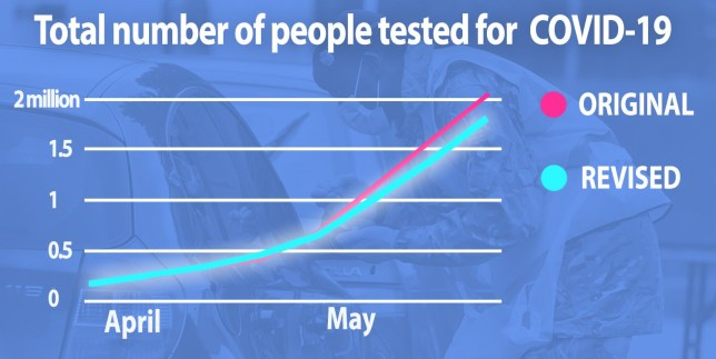 Total number of people tested for COVID-19