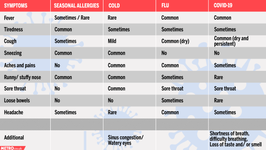 Coronavirus, flu and cold symptom checker