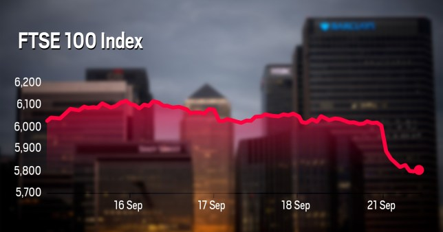Graph showing the FTSE 100 index