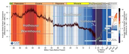 Sous embargo à 1900 jeudi 10 septembre Diagramme non daté publié par l'Université de Californie à Santa Cruz des tendances passées et futures de la température moyenne mondiale au cours des 67 derniers millions d'années.  Les scientifiques ont découvert comment le climat de la Terre a changé en 66 millions d'années en analysant les sédiments océaniques.  Photo PA.  Date d'émission: jeudi 10 septembre 2020. Selon l'équipe, les résultats révèlent quatre états climatiques distinctifs appelés serre, serre, glacière et glacière.  Voir l'histoire de l'AP ENVIRONNEMENT Climat.  Le crédit photo doit se lire: Westerhold et al / Science / PA Wire NOTE AUX RÉDACTEURS: Cette photo de document ne peut être utilisée qu'à des fins de reportage éditorial à des fins d'illustration contemporaine des événements, des choses ou des personnes dans l'image ou des faits mentionnés dans la légende.  La réutilisation de l'image peut nécessiter une autorisation supplémentaire du détenteur des droits d'auteur.
