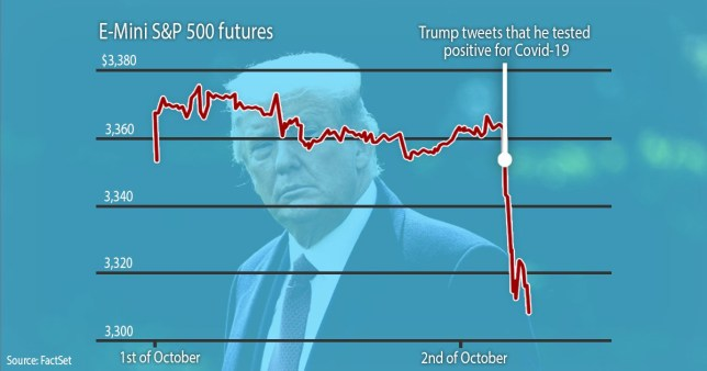 The S&P 500 futures market and falls after Donald Trump tests positive for coronavirus