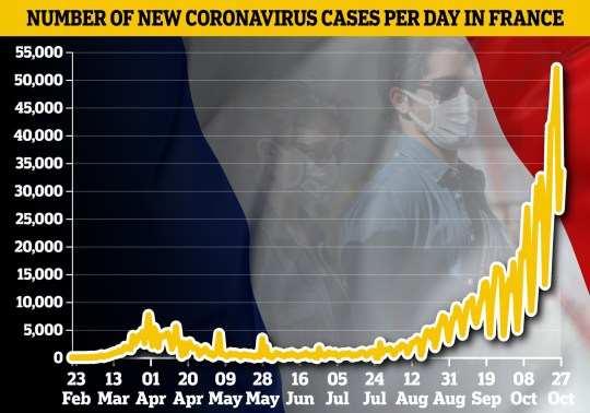Graph shows spike in coronavirus case numbers in France