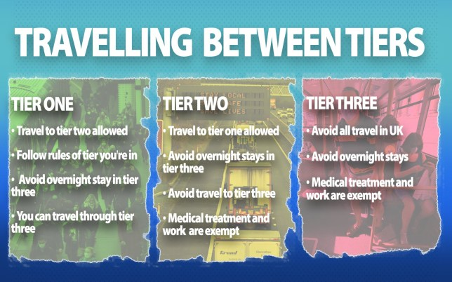 Image showing the travel rules
