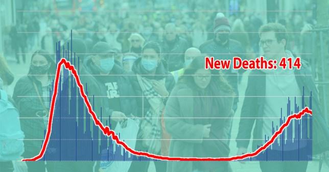 UK coronavirus deaths December 3