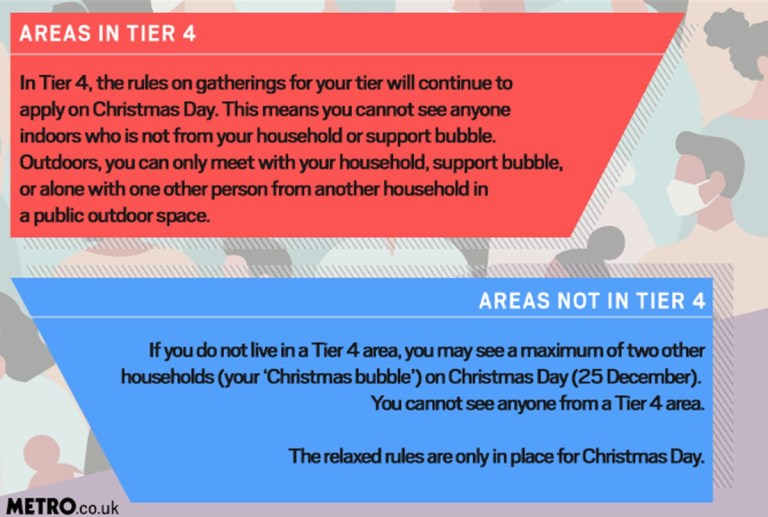 Christmas rules in tiers 1-4: Everything you can and can't do Metro.co.uk