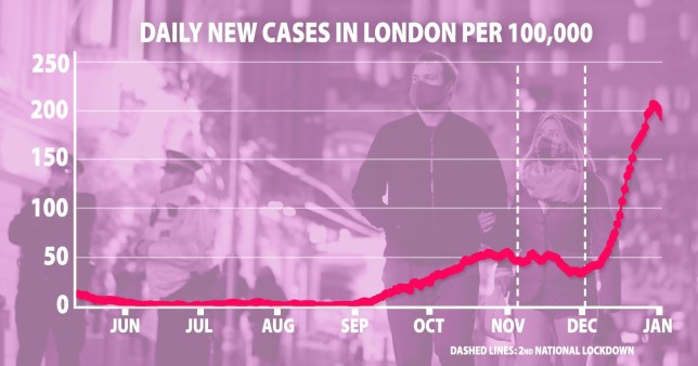 Graph from the ZOE app shows cases in London starting to level off