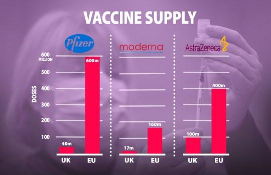 METRO GRAPHICS UK EU vaccine supply comparison (Graphic: Metro.co.uk)