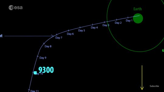 The scientists were given a six-month window before the asteroid hit (ESA)