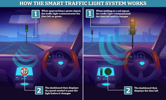 How the smart traffic light system works graphic