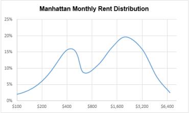 Manhattan Rent Data