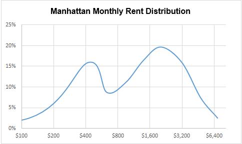 Manhattan Rent Distribution