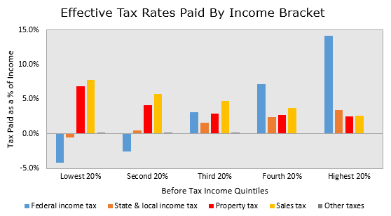 Tax Rates by Income Bracket