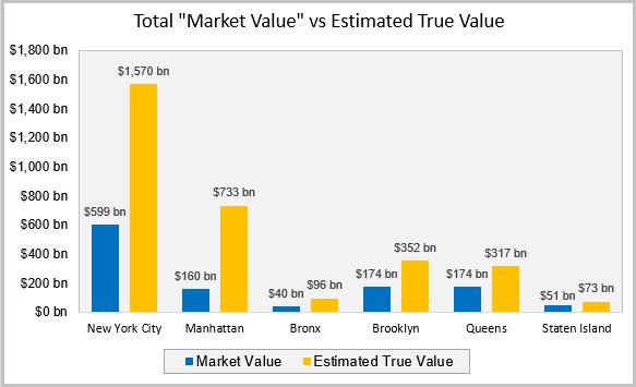 Market Values vs Estimate True Value