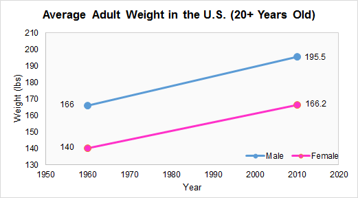 average adult weight by year
