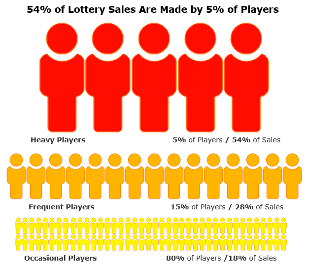 Types of lottery players