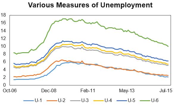 alternative unemployment rates