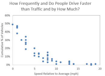 speeding prevalence by speed limit