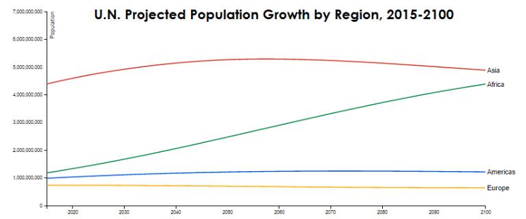 la croissance de la population mondiale par région