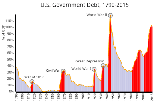 us national debt history over time