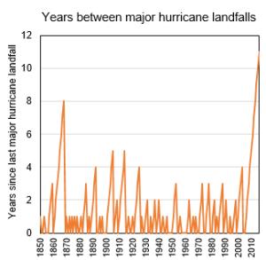 hurricane drought usa