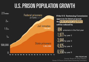 Why is the Female Prisoner Population Skyrocketing?