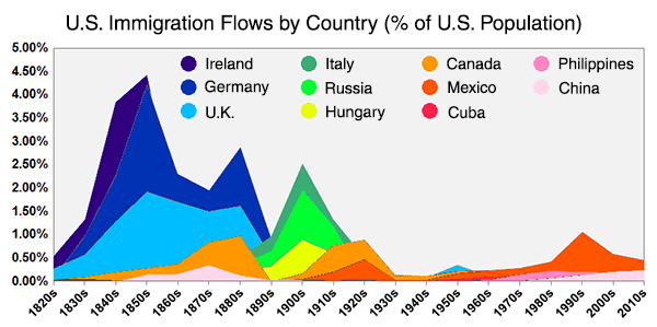 usa immigration flows percentage of population