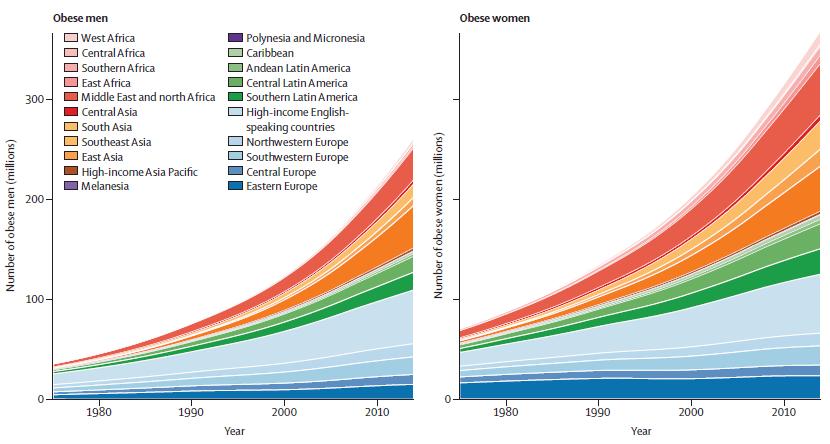 gráfico da evolución das taxas de obesidade